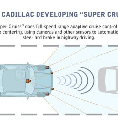 a diagram showing how gm s super cruise works  [ 1200 x 900 Pixel ]