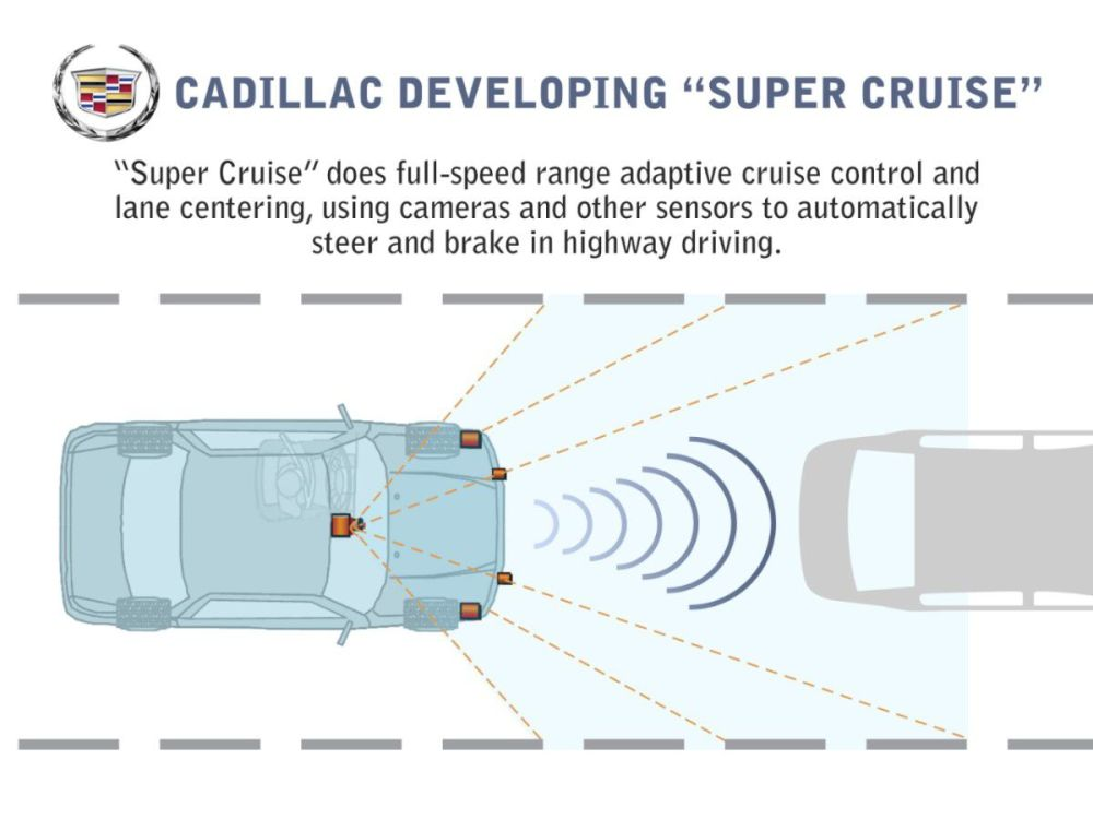 medium resolution of a diagram showing how gm s super cruise works