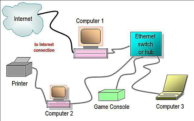 internet wiring diagram 1998 ford f150 starter network layouts home diagrams wired featuring ethernet hub or switch