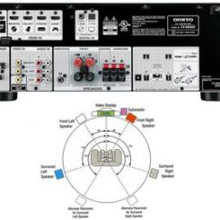Av Receiver Wiring Diagram Metropolitan Area Network With Vpn The Difference Between Home Theater And Stereo Receivers Onkyo Tx Sr353 Speaker Setup