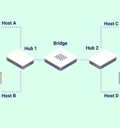 basic lan diagram for wireles work [ 1500 x 1000 Pixel ]