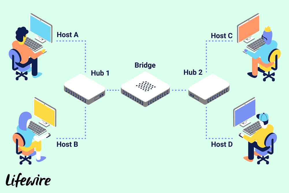 medium resolution of explain network bridge diagram