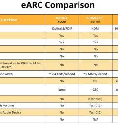 hdmi earc comparison chart [ 1500 x 1007 Pixel ]
