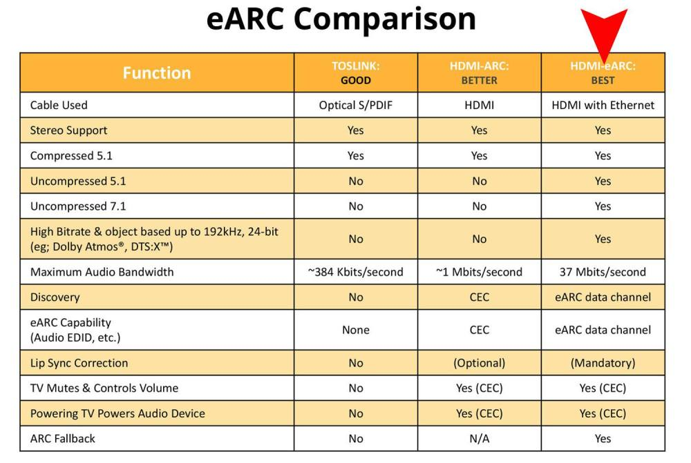 medium resolution of hdmi earc comparison chart