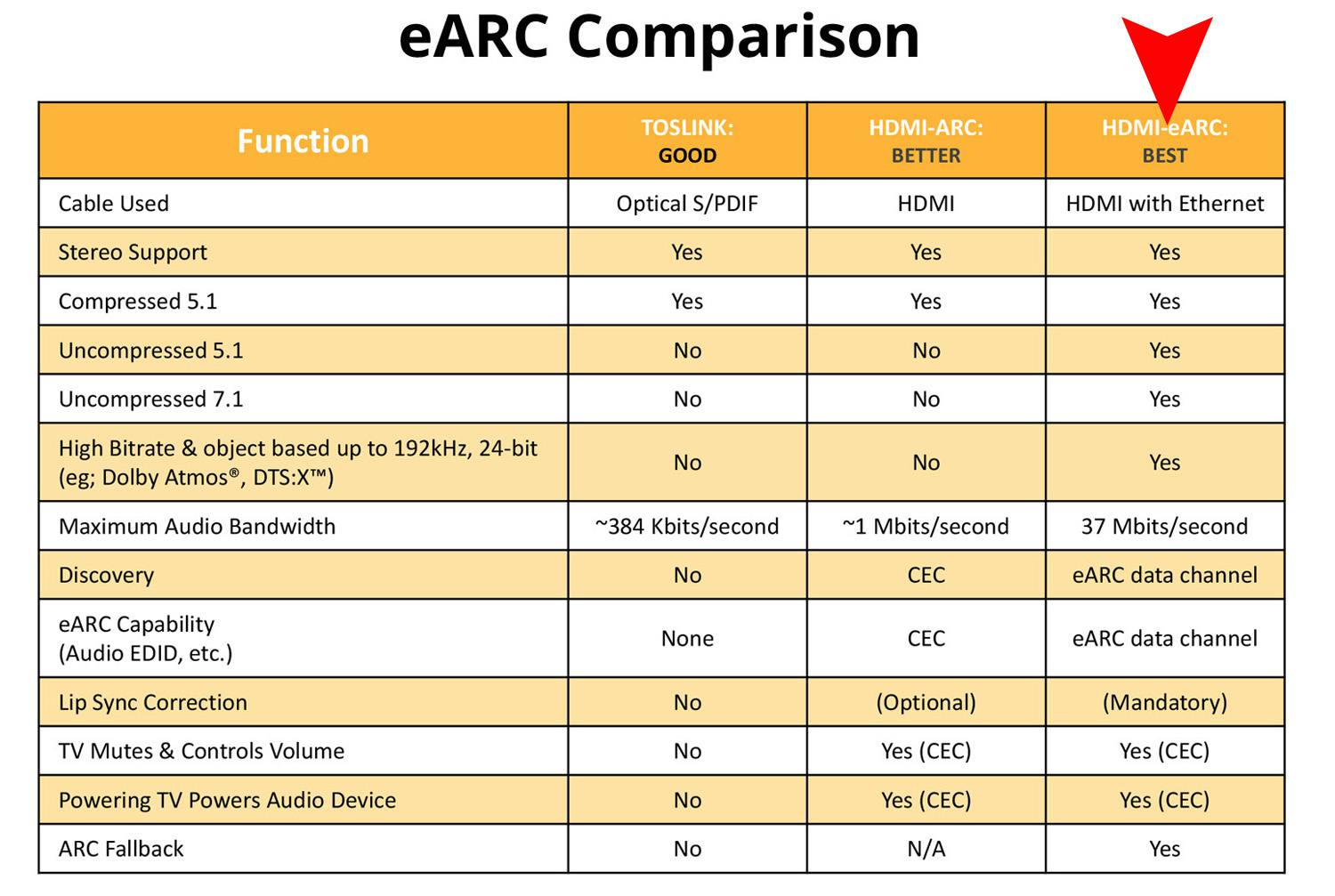 hight resolution of hdmi earc comparison chart