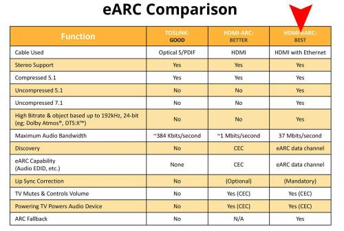 small resolution of hdmi earc comparison chart