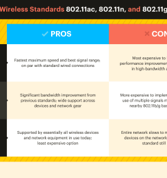 802 11 standards explained 802 11ac 802 11b g n 802 11a [ 1500 x 1000 Pixel ]
