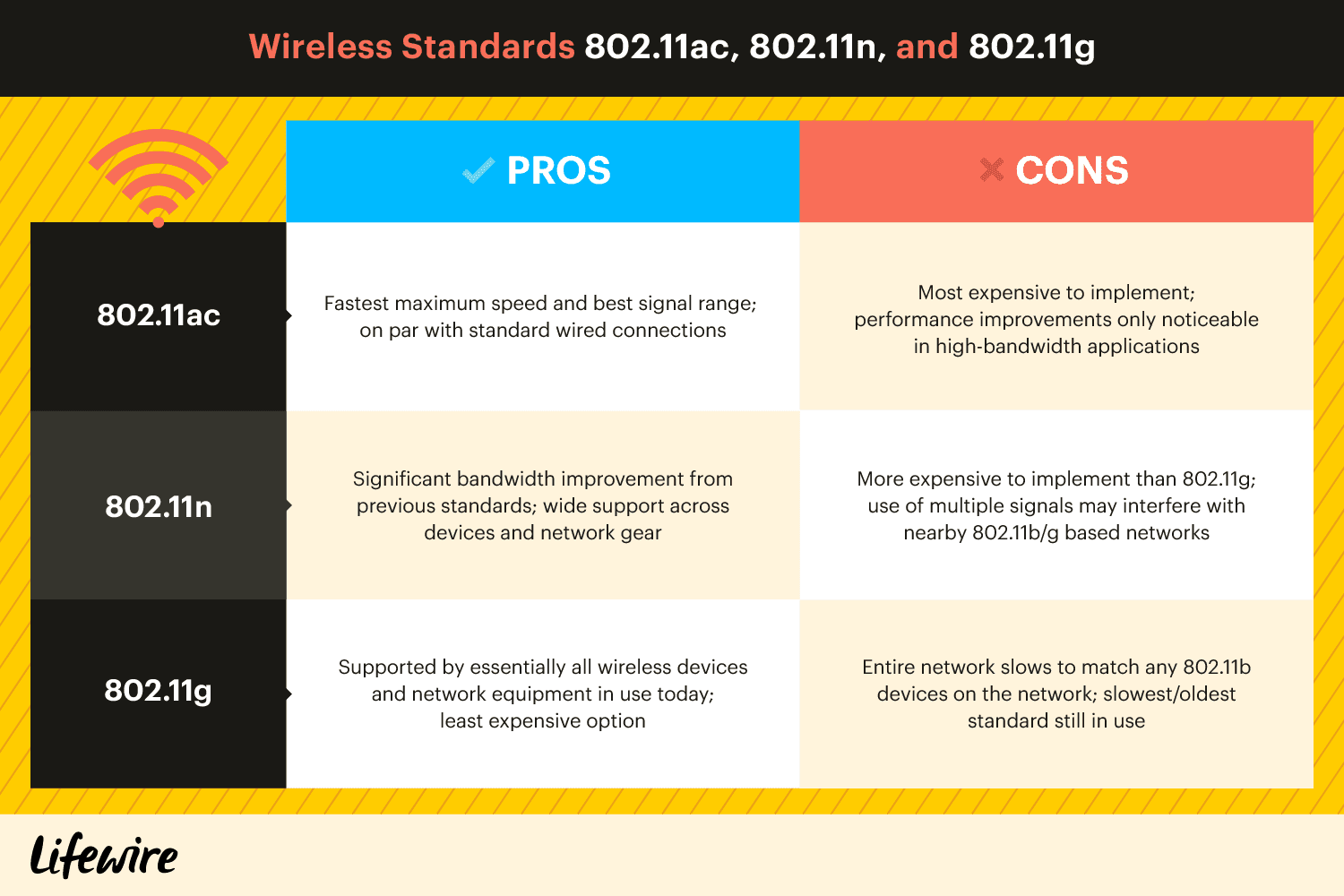 hight resolution of 802 11 standards explained 802 11ac 802 11b g n 802 11a