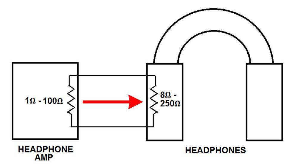 medium resolution of headphone amp output impedance