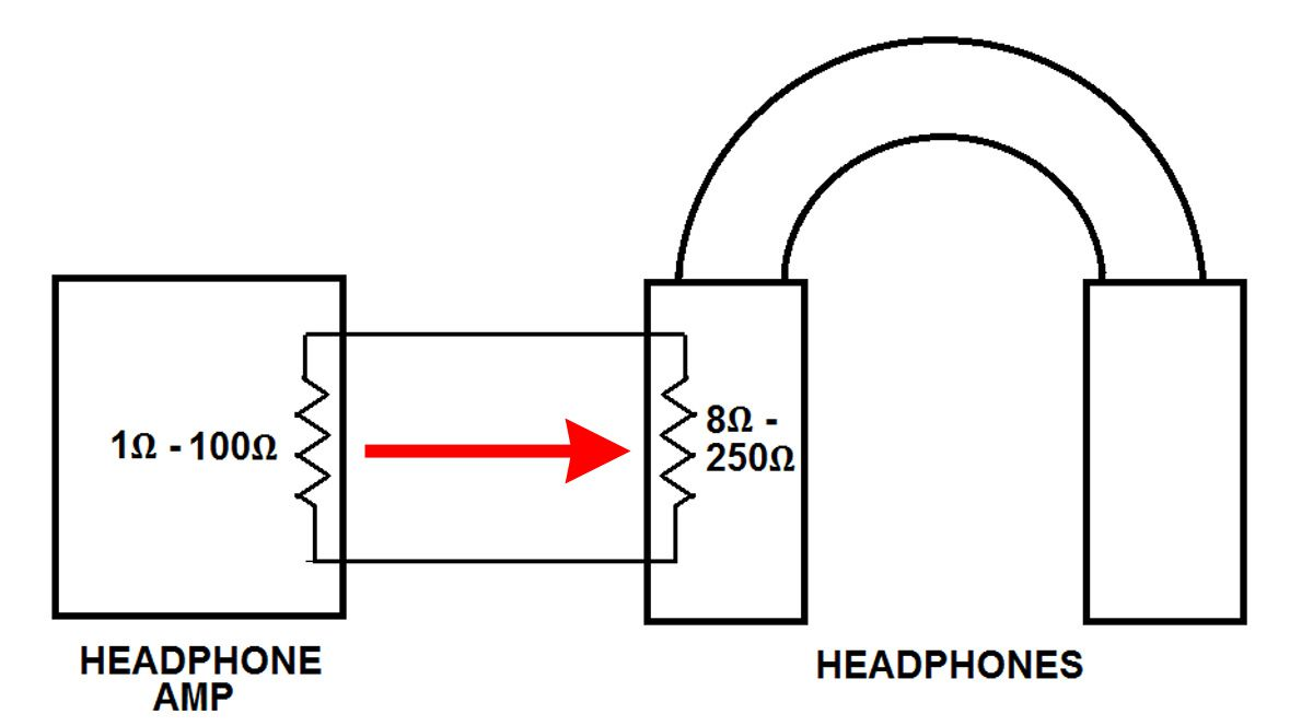 hight resolution of headphone amp output impedance