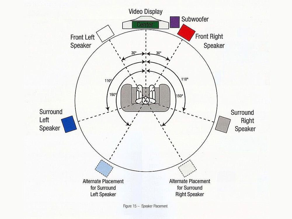medium resolution of home theater system setup diagram