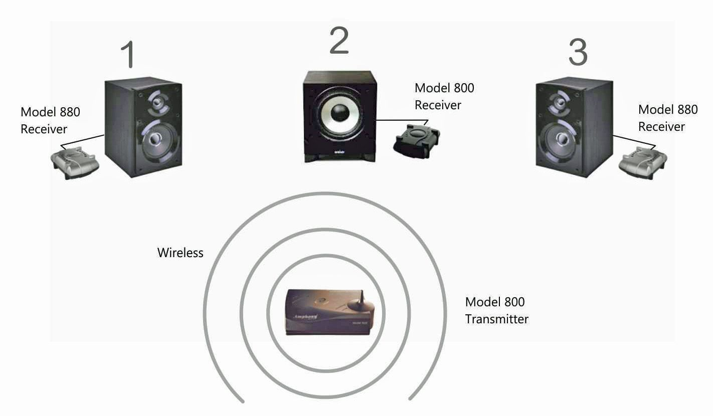 How to Use Wired Speakers in a Wireless Audio Setup