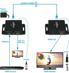 how to connect hdmi over long distances [ 1500 x 1028 Pixel ]