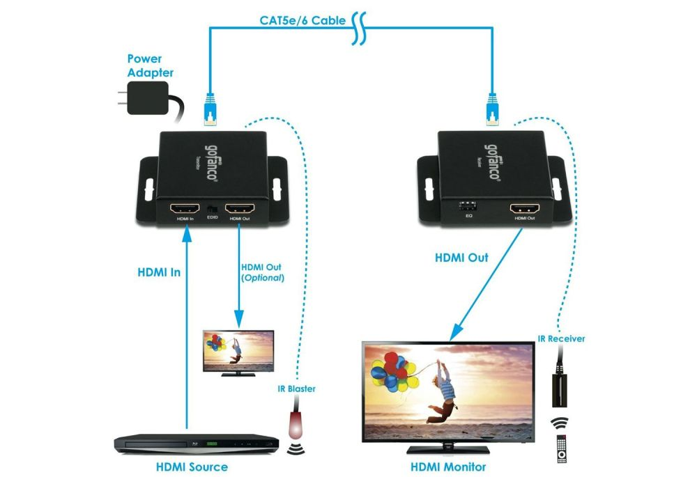 medium resolution of how to connect hdmi over long distances