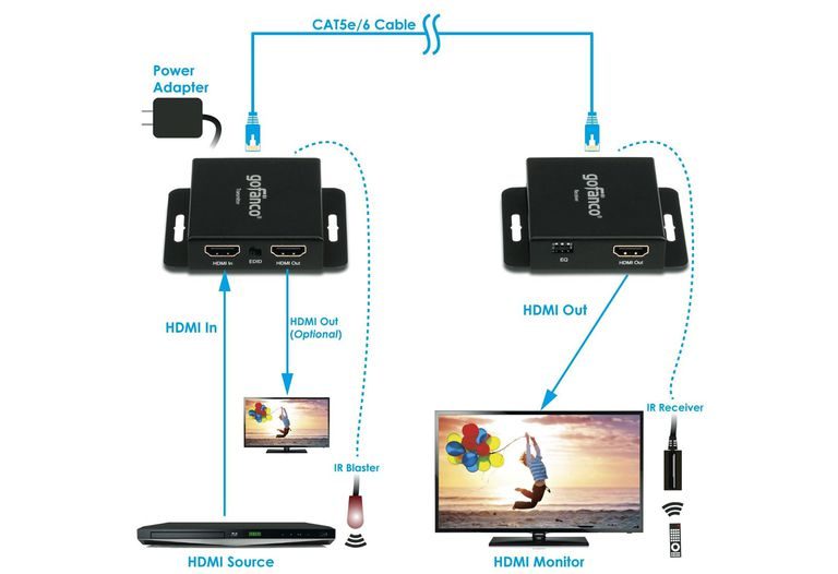 Wiring Diagram For Dish Network How To Connect Hdmi Wired Or Wirelessly For Long Distances