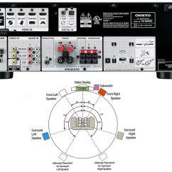 Sonos Sound Bar Wiring Diagram Non Contact Voltage Detector Circuit 5 1 Surround Speaker Placement The Best