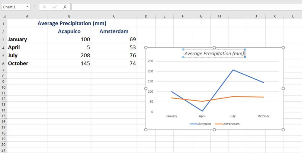 medium resolution of change the title of your line graph in excel