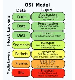 osi model reference guide [ 1536 x 1024 Pixel ]