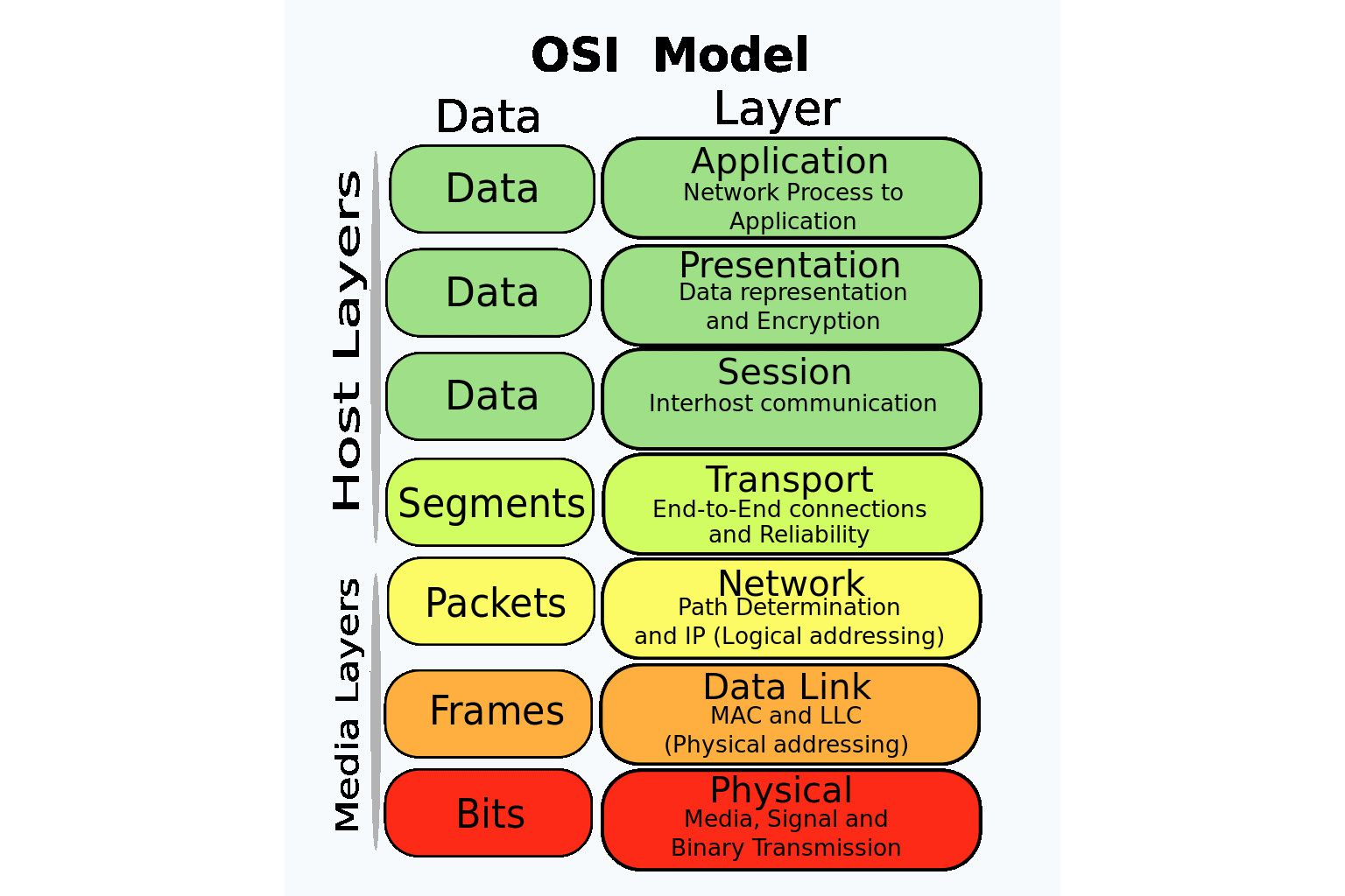 hight resolution of osi model reference guide