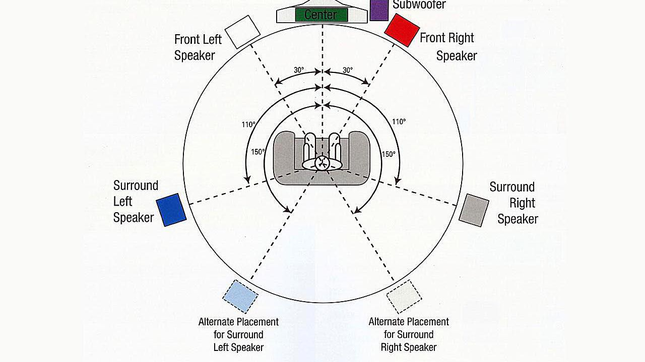 hight resolution of home theater system setup diagram