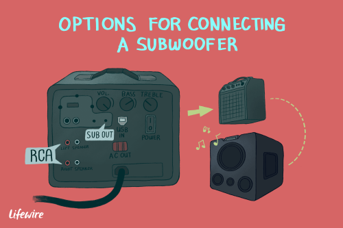 small resolution of an illustration of the options for connecting a subwoofer