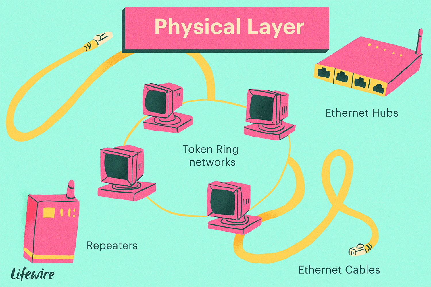 hight resolution of illustration of physical layer showing repeaters ethernet cables and hubs and token ring