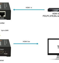 j tech hdmi to cat 5e extender connection example [ 1500 x 1013 Pixel ]