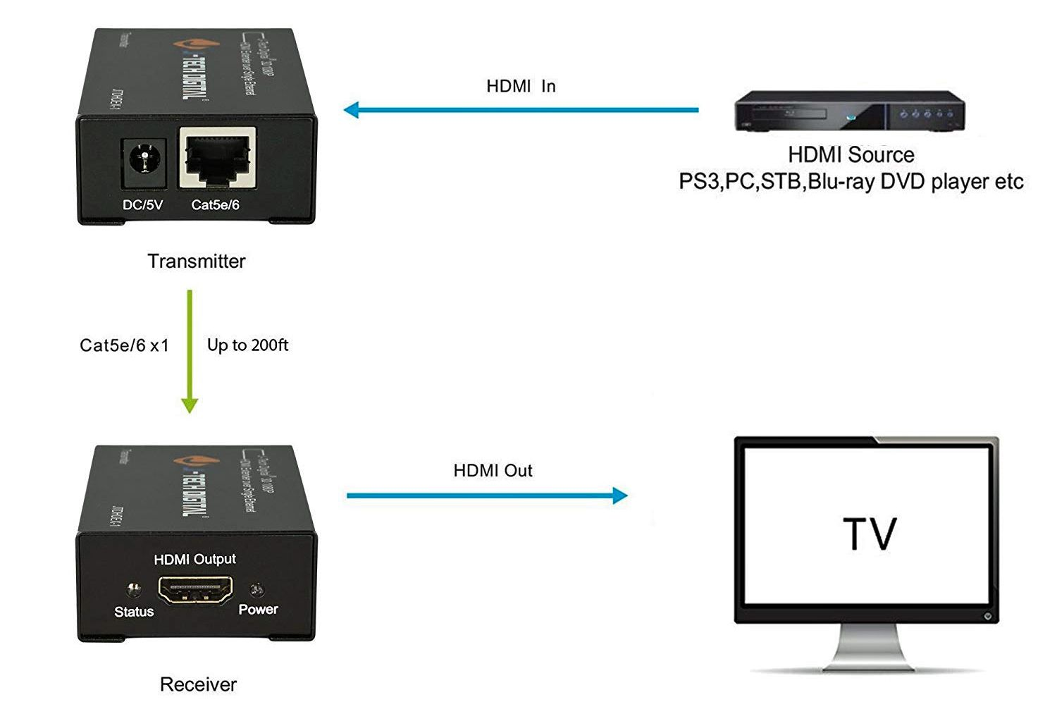 hight resolution of j tech hdmi to cat 5e extender connection example