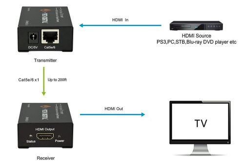small resolution of j tech hdmi to cat 5e extender connection example