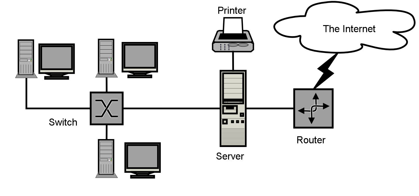 hight resolution of client server lan network