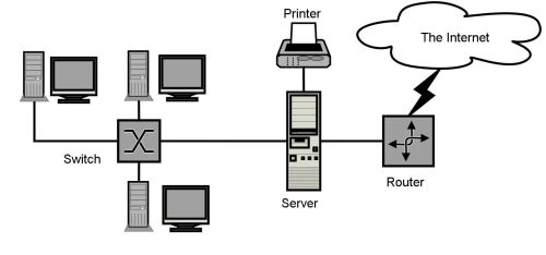 small resolution of client server lan network