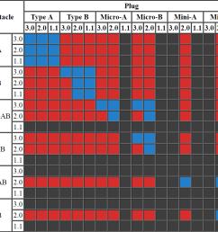 usb physical compatibility chart [ 1137 x 758 Pixel ]