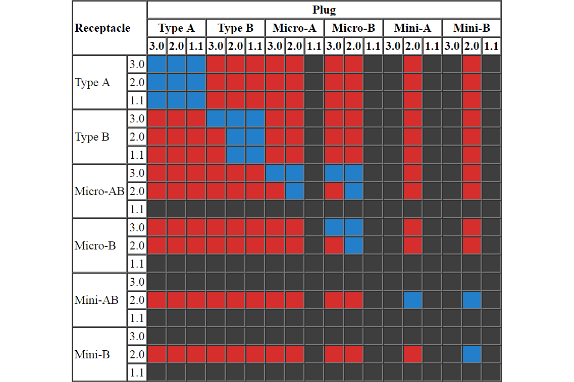 hight resolution of usb physical compatibility chart