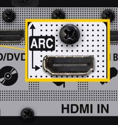 hdmi arc connection example home theater receiver [ 1500 x 705 Pixel ]