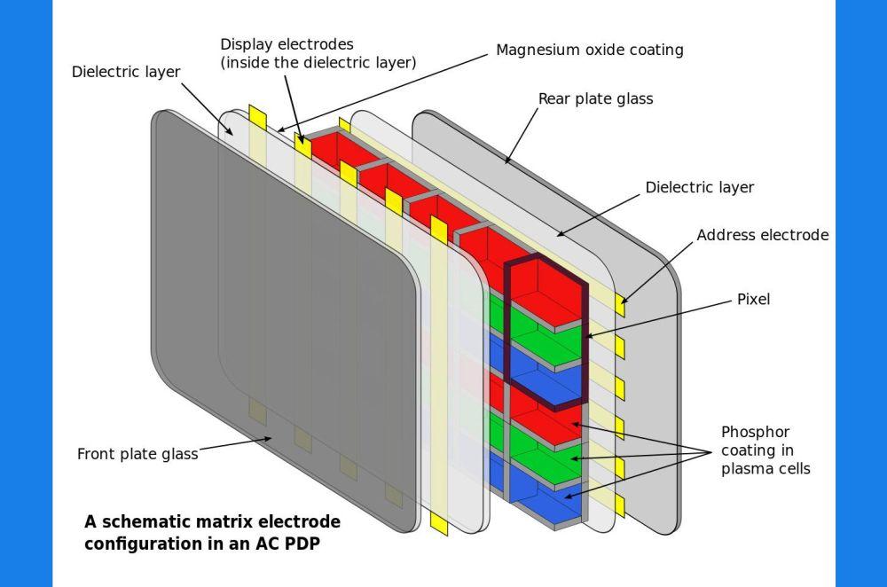 medium resolution of plasma tv technology
