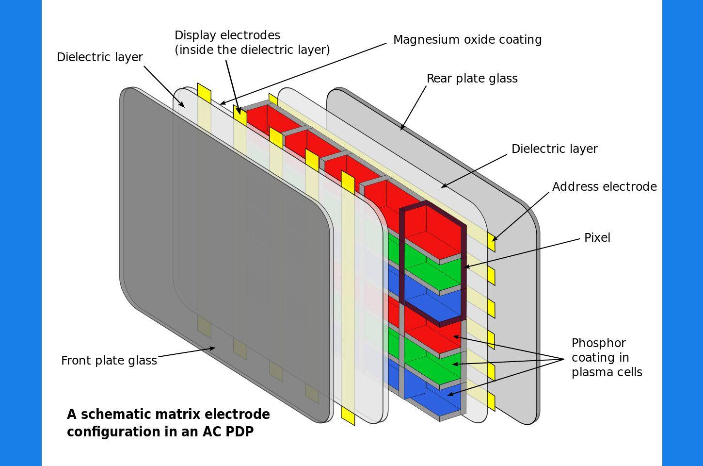 hight resolution of plasma tv technology