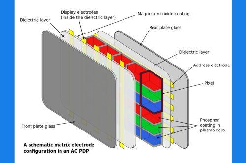small resolution of plasma tv technology