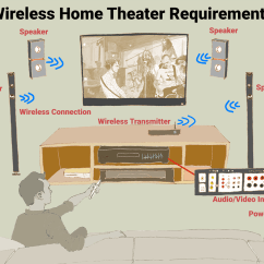 Home Theater Network Diagram Wiring Of Car Alarm System The Truth About Wireless Speakers For Theaters An Illustration Requirements A
