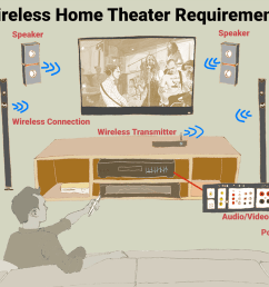 an illustration of the requirements for a wireless home theater system  [ 1500 x 1000 Pixel ]