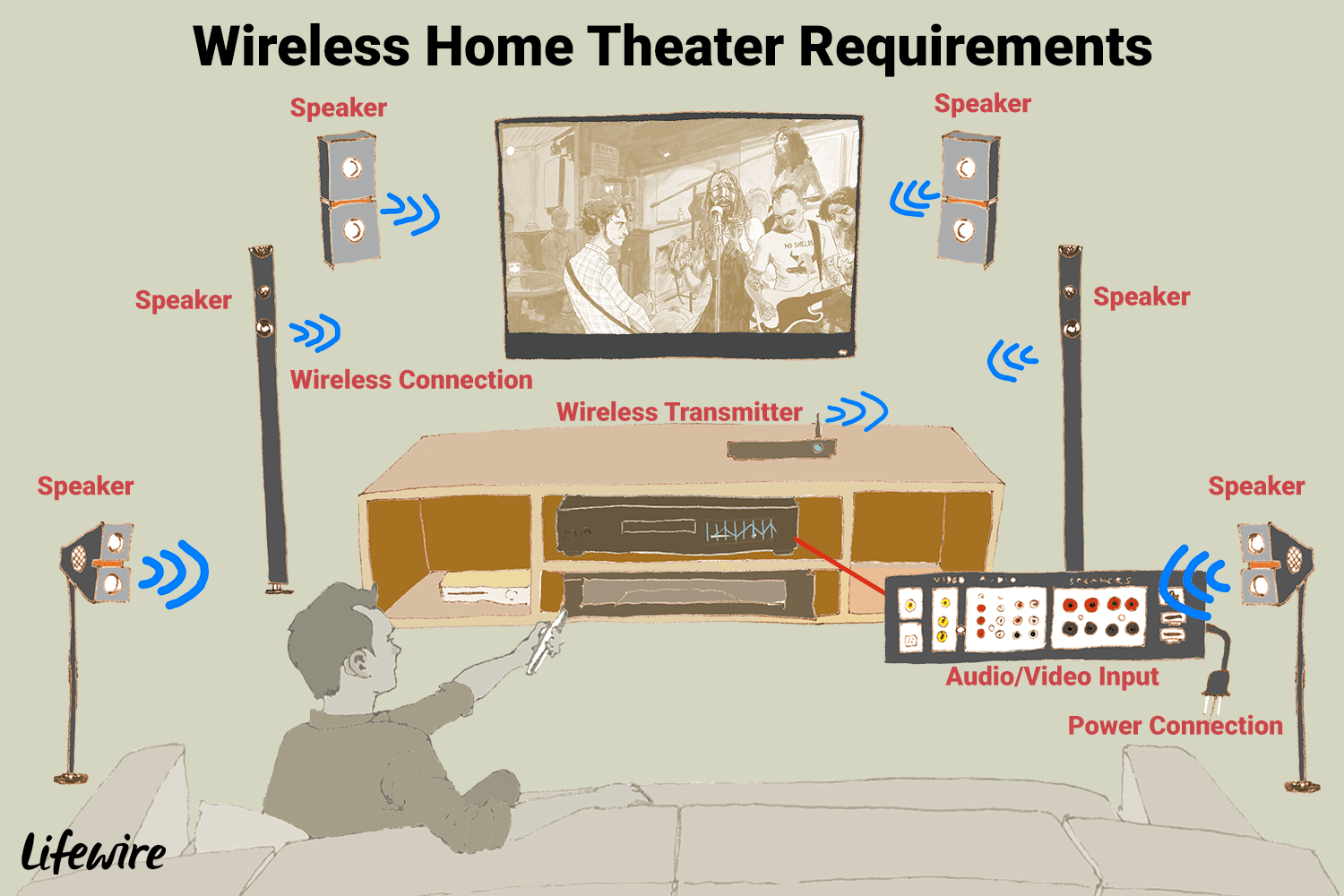 hight resolution of an illustration of the requirements for a wireless home theater system