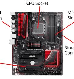 the motherboard [ 1500 x 1000 Pixel ]