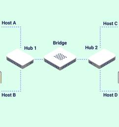 explain network bridge diagram [ 1000 x 1000 Pixel ]