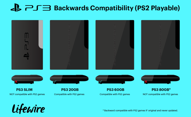 Is Playstation 3 Compatible With Ps2