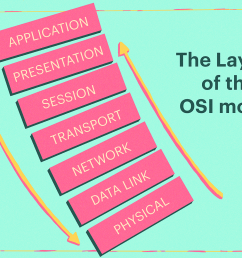 the layers of the osi model illustrated [ 1500 x 1000 Pixel ]