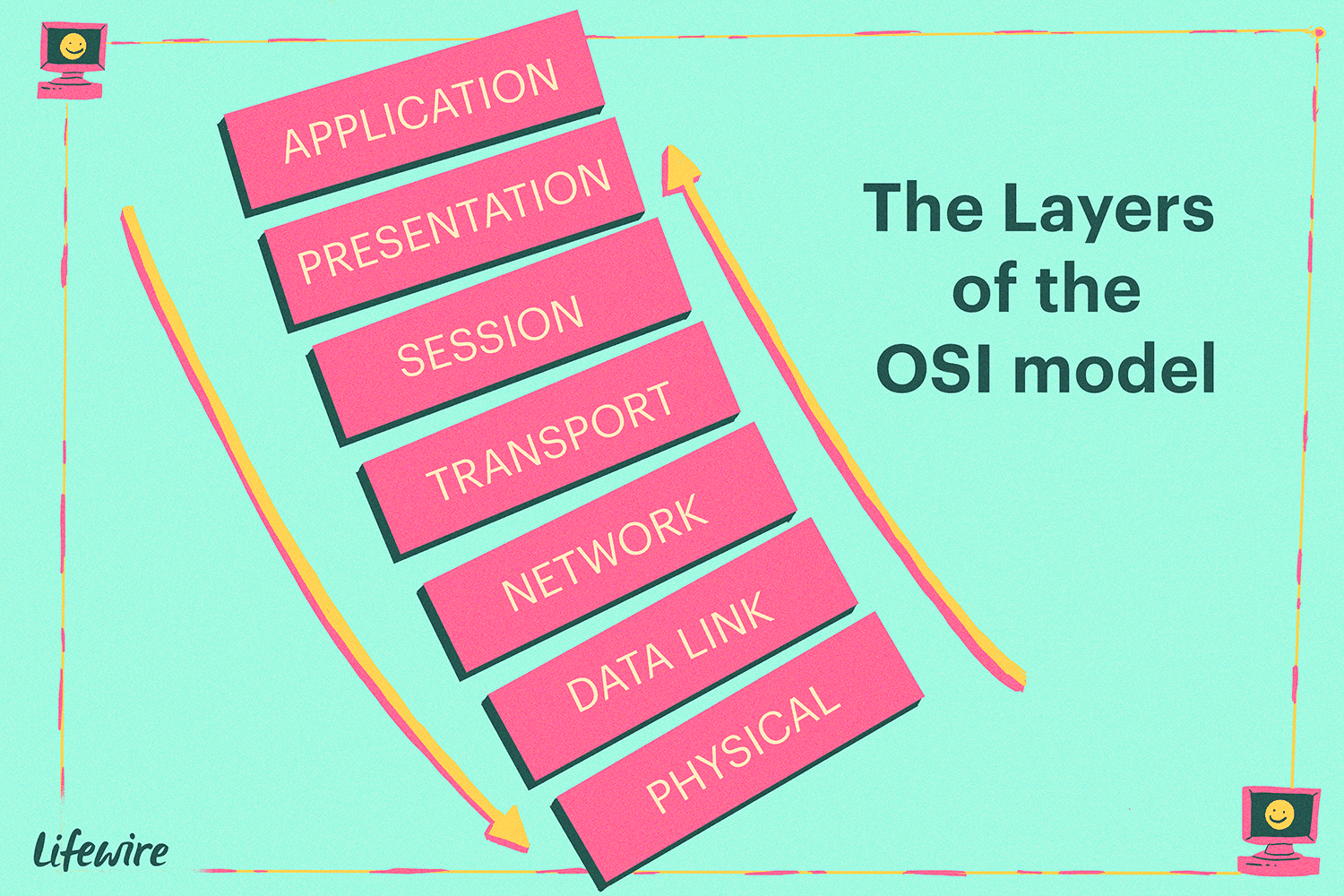 hight resolution of the layers of the osi model illustrated