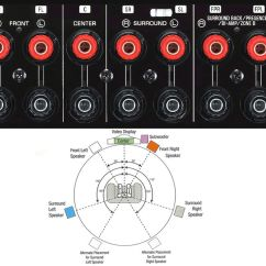 Av Receiver Wiring Diagram For Jvc Car Radio How To Set Up A Basic Home Theater System Speaker Connections And Setup