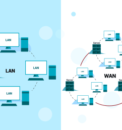 introduction to lans wans and other kinds of area networks [ 1500 x 1000 Pixel ]