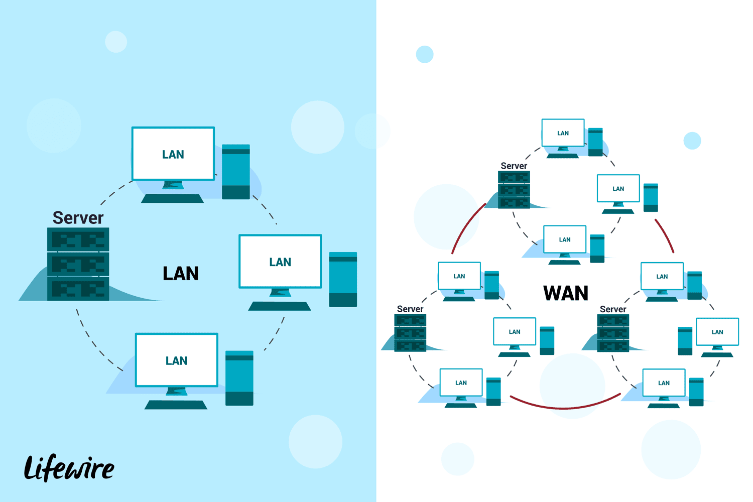 hight resolution of introduction to lans wans and other kinds of area networks