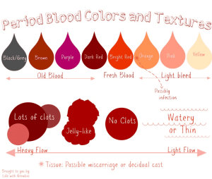 period blood colors and textures chart
