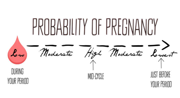Am I Pregnant? Calculate Your Chances of Getting Pregnant with Quiz